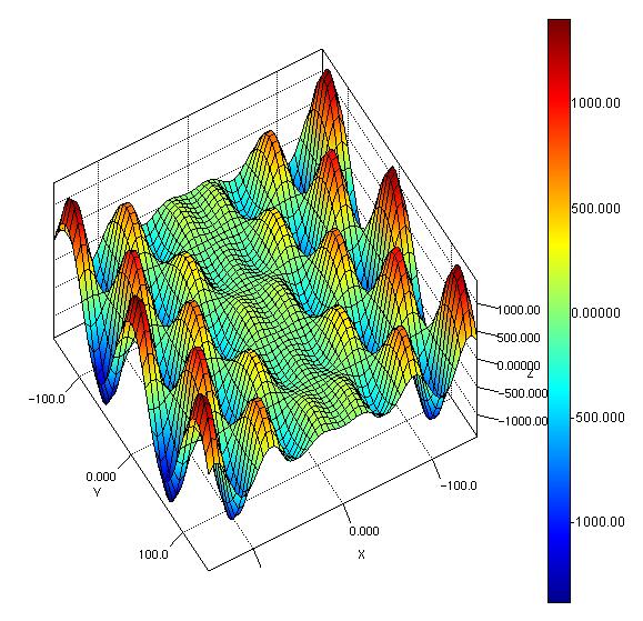 3d graph plotting software free pilotget for 3d plot online
